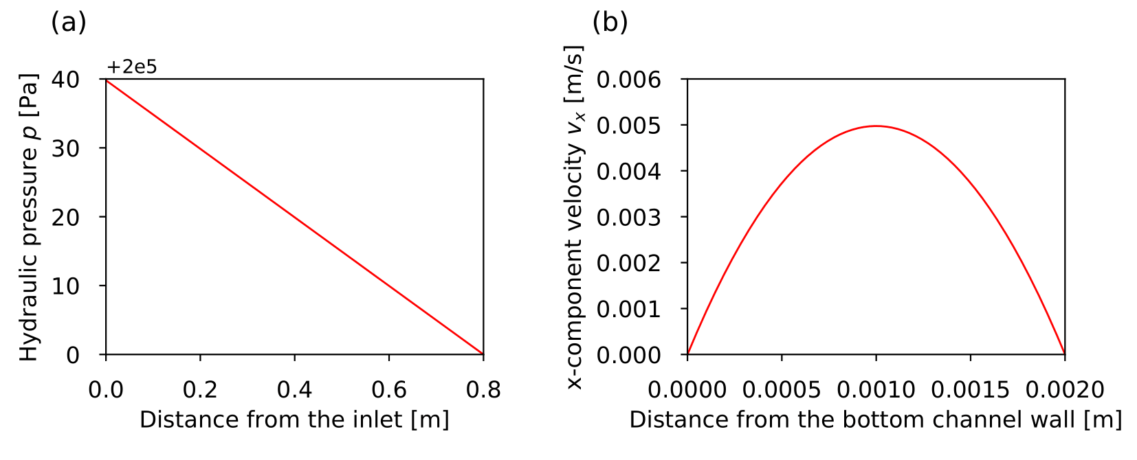 web/content/docs/benchmarks/stokes-flow/Fig2_SimulationResults.png