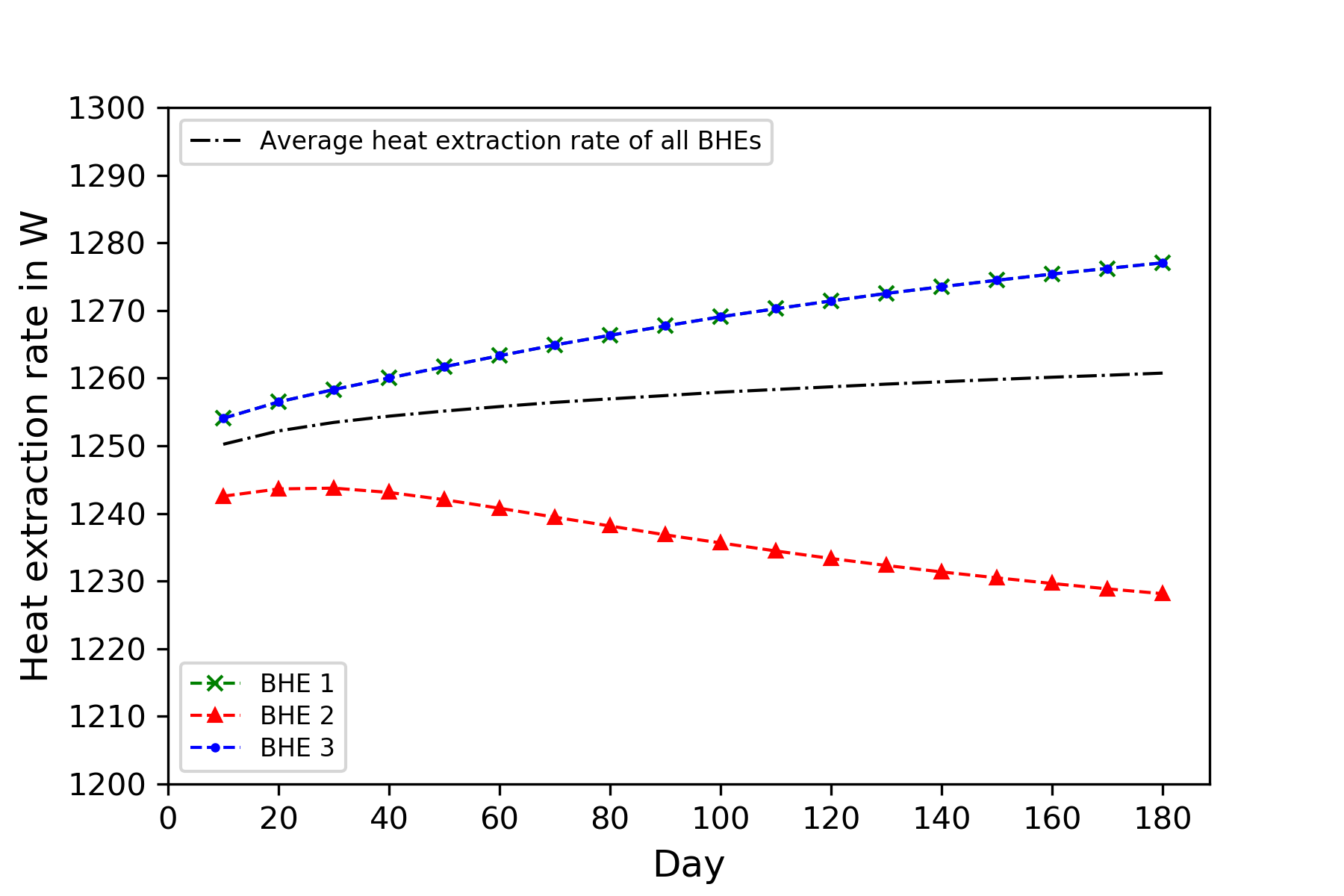 web/content/docs/benchmarks/heat-transport-bhe/3D_3BHEs_array_figures/Heat_extraction_rate_closedloop.png