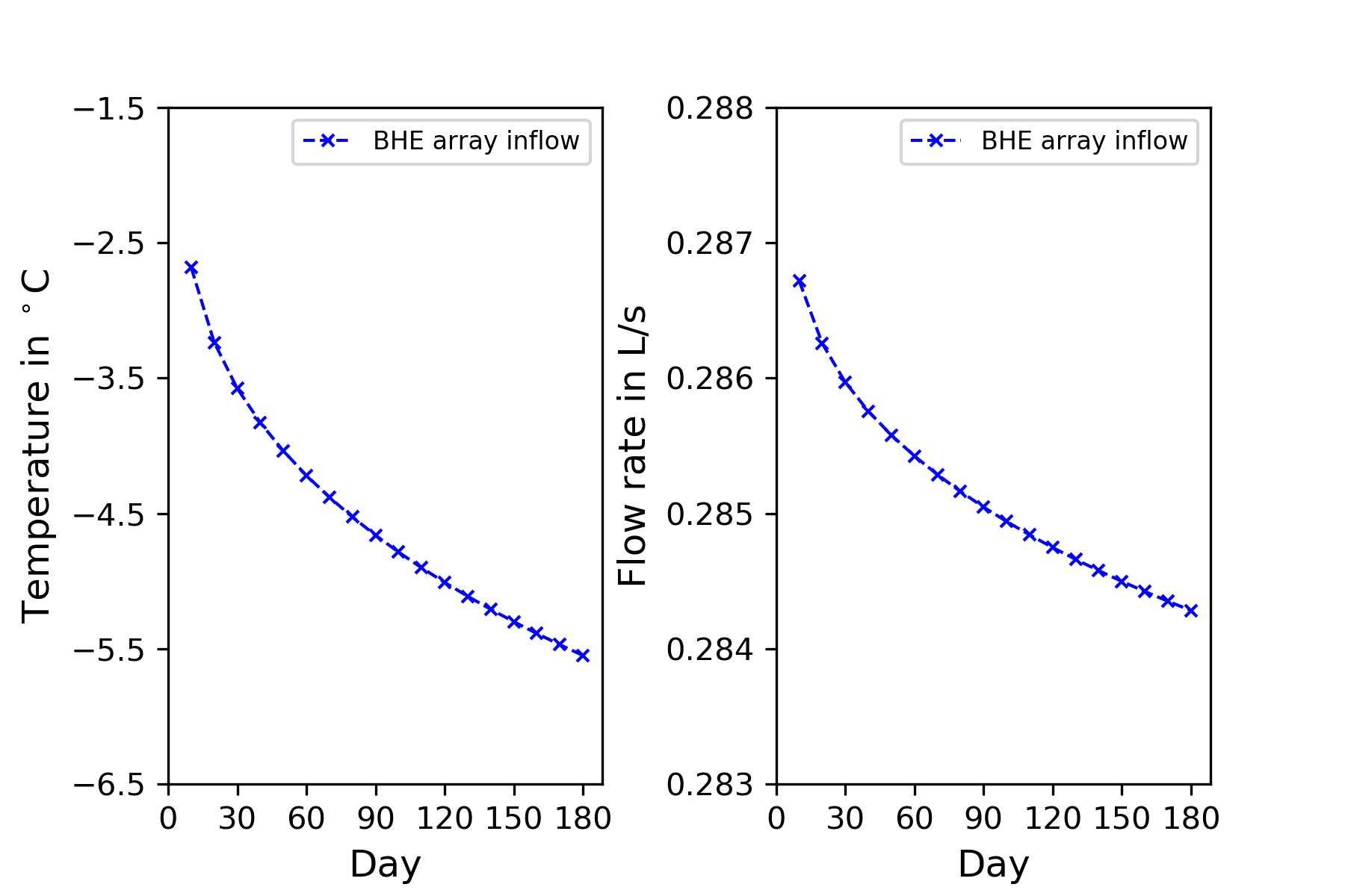 web/content/docs/benchmarks/heat-transport-bhe/3D_3BHEs_array_figures/Inflow_temperature_and_flow_rate.png