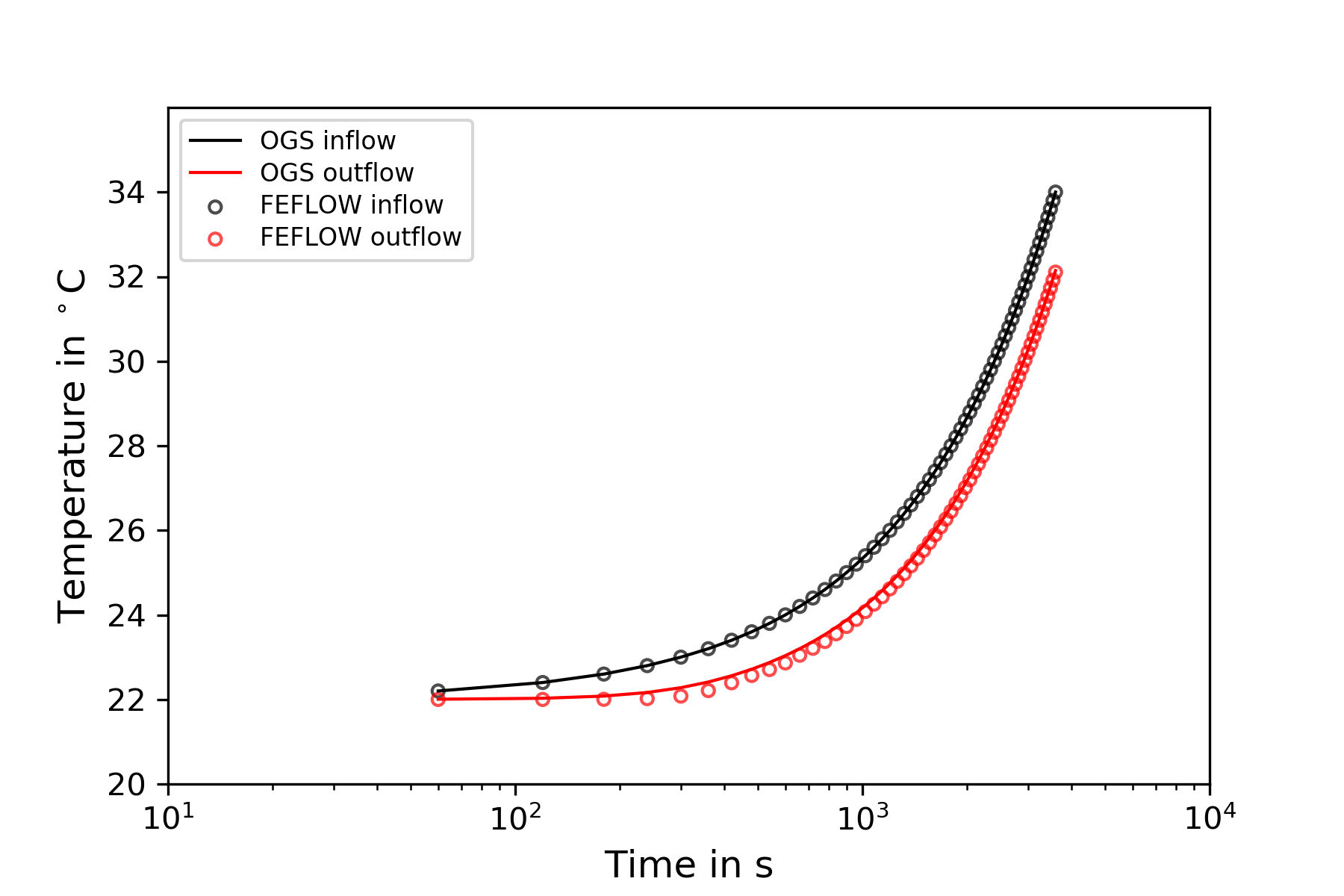 web/content/docs/benchmarks/heat-transport-bhe/3D_2U_BHE_figures/In_out_temperature_comparison.png
