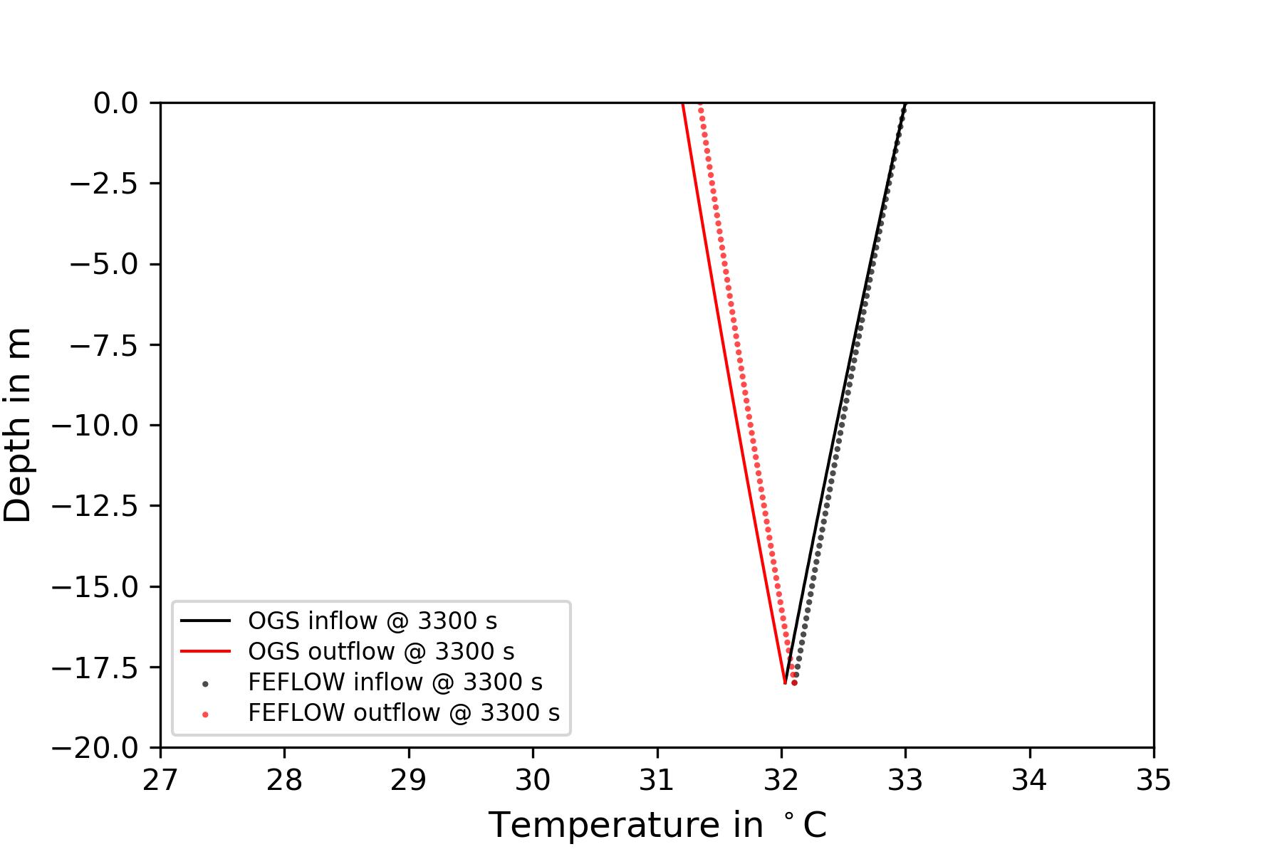 web/content/docs/benchmarks/heat-transport-bhe/3D_2U_BHE_figures/vertical_temperature_distribution.png