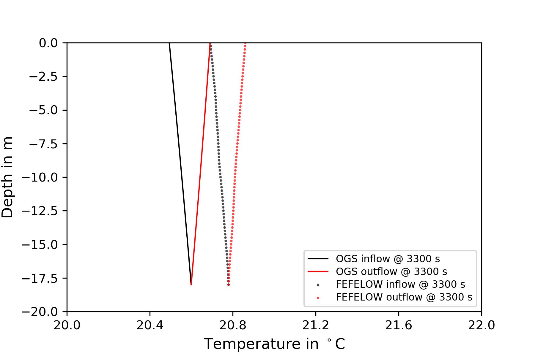 web/content/docs/benchmarks/heat-transport-bhe/3D_2U_BHE_figures/vertical_temperature_distribution_powerBC.png